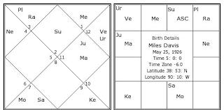 Miles Davis Birth Chart Miles Davis Kundli Horoscope By