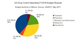 Street Drug Prices Chart Economics Of Drug Policy And The Drug War Drug War Facts