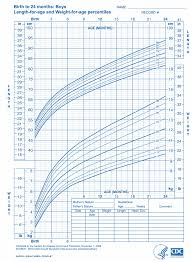Baby Growth Chart Baby Boy Growth Chart 0 24 Months Expat Baby Momma