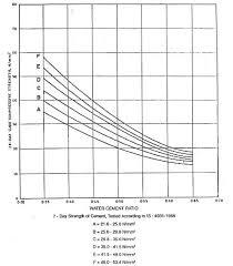 Compressive Strength Vs W C Ratio Graph 2 Water Cement