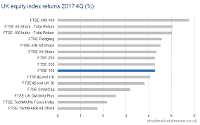 Uk Equity Indices Returns 2017 Y 2h 4q The Uk Stock