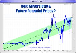 Gold Silver Ratio Future Potential Prices