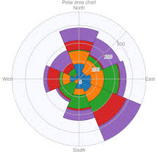 Polar Area Chart Area Made By Julivico Plotly