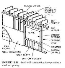 how far apart are wall studs. hope this helps you understand how wall studs are supported at the top. far apart