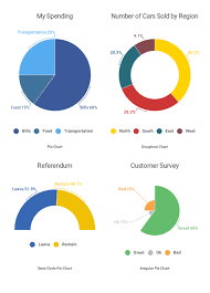 Pie Chart Over 100 Percent Create Interactive Pie Charts To Engage And Educate Your