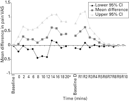a single blind randomised controlled trial of the impact on