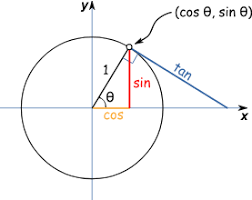 Tan Unit Circle Values Under Fontanacountryinn Com