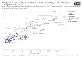 Birth Rate Chart Fertility Rate Our World In Data