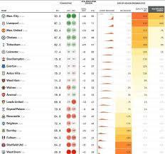 premier league table the final