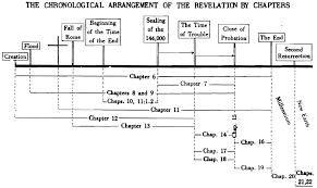 Chronology Of Revelation Chart Timely Greetings Vol 2 Nos 13 14 The Branch The