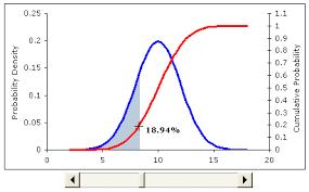 Excel Distribution Chart Excel Statistical Distribution Graph Sada Margarethaydon Com