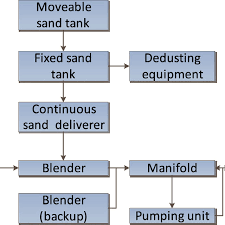 Flow Chart Of Fracfactory Treatment Process Download