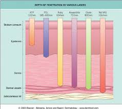 Laser Dye Chart Depth Of Penetration By Various Lasers This Figure Was