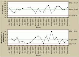 A Guide To Control Charts Isixsigma