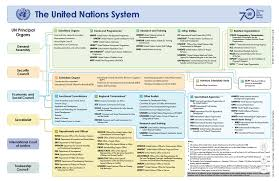 United Nations Organizational Chart Home Model United Nations Research Guides At Lewis