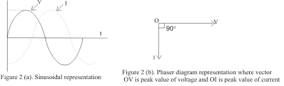 alternating current diagram. current lagging behind the emf by 90 degree alternating diagram i