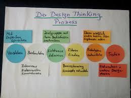 Methode Design Methode Themenfindung Mit Design Thinking Der Lehre Blog