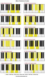 Minor Pentatonic Scales On Piano In 2019 Piano Sheet Music