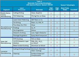 Powers Epoxy Comparison Chart Diode Pumped Lasers Performance Reliability Enhance
