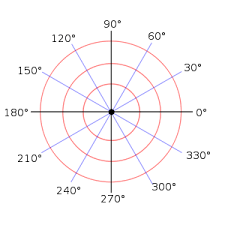 Polar Coordinate System Wikipedia