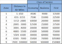American Airline Miles Redemption Chart Www