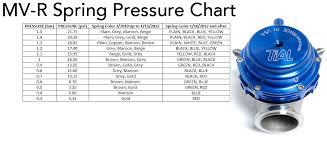 Tial Sport Wastegate Spring Pressure
