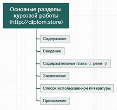 Как написать курсовую работу diplom store Рассмотрим структурные элементы курсовой