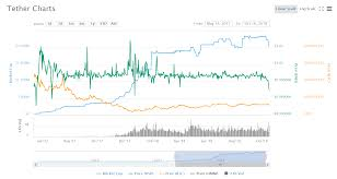 How To Prepare For The Next Tether Price Crash Longhash