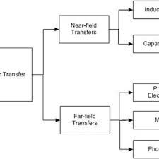 pdf wireless power transfer system development and implementation wpt types data gathered from sun et al 2013 9
