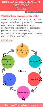 Software Development Life Cycle Phases Software Development Life Cycle Sdlc Software Testing