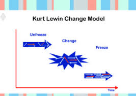 Nmmc My Chart Kurt Lewin Change Theory And Three Step Model Unfreeze