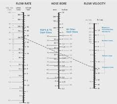 Hydraulic Hose Fittings Chart Relationships Between Hose Id Fluid Rate And Fluid Velocity