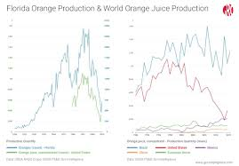Oj Futures Chart A Sweeter Outlook For Florida Orange Juice Gro Intelligence