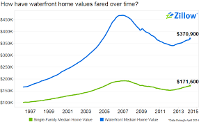 Zillow Chart What Is Waterfront Worth Zillow Research