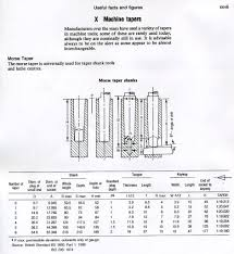 Morse Taper Size Chart Turning A Morse Taper The Home Shop Machinist