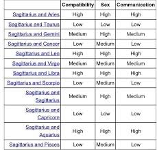 Aries And Cancer Compatibility Chart Capricorn Compatibility