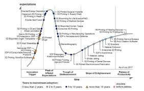 Gartner Chart 2017 3ders Org Gartners 2017 3d Printing Hype Cycle 3d
