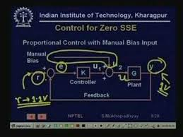 Automatic Control Lecture 11 Introduction To Automatic Control
