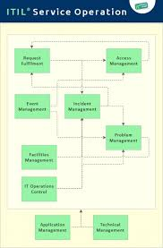 Itil Request Fulfillment Process Flow Chart Itil Service Operation It Process Wiki