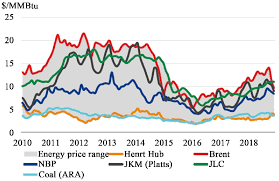 2012 Gas Prices Chart 2014 2019 Global Gas And Energy Prices Trend Usd Mm Btu 4