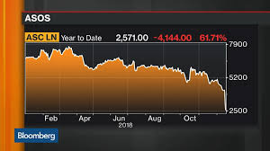 Asc London Stock Quote Asos Plc Bloomberg Markets