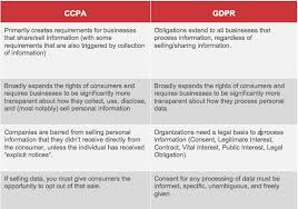 Gdpr Vs Ccpa Return Path