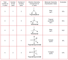 gold standard mcat general chemistry review bonding