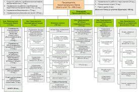 Описание и анализ Юго Западного банка оао Сбербанк России  Рисунок 1 2 Структура Аппарата Юго Западного банка ОАО Сбербанк России