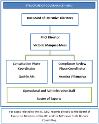 About Us Our Structure Iadb