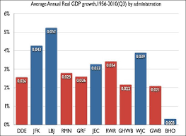 Gdp Growth Chart Under Obama Chart Economic Growth By President Msnbc