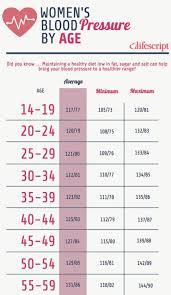 Blood Pressure Age Chart Womens Blood Pressure Related