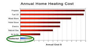 Heating Fuel Cost Comparison Chart Ccbda Fast Growth For Copper Based Geothermal Heating Cooling