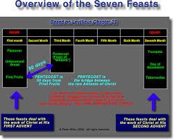 Charts On Feast Of Tabernacles Offerings Feast Of Tabernacles Sukkot