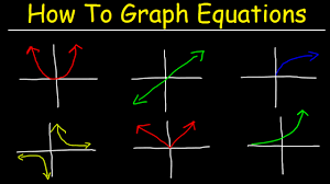 how to graph equations linear quadratic cubic radical rational functions